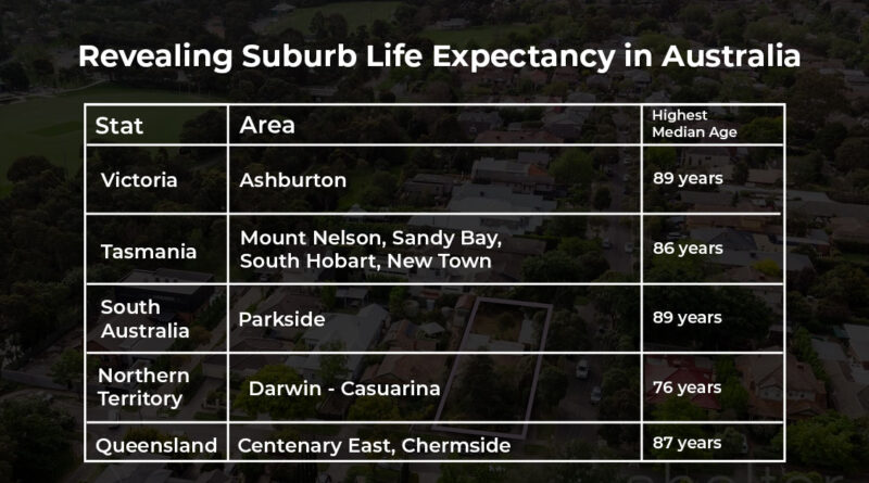 Analyzing Victorian Suburbs Life Expectancies